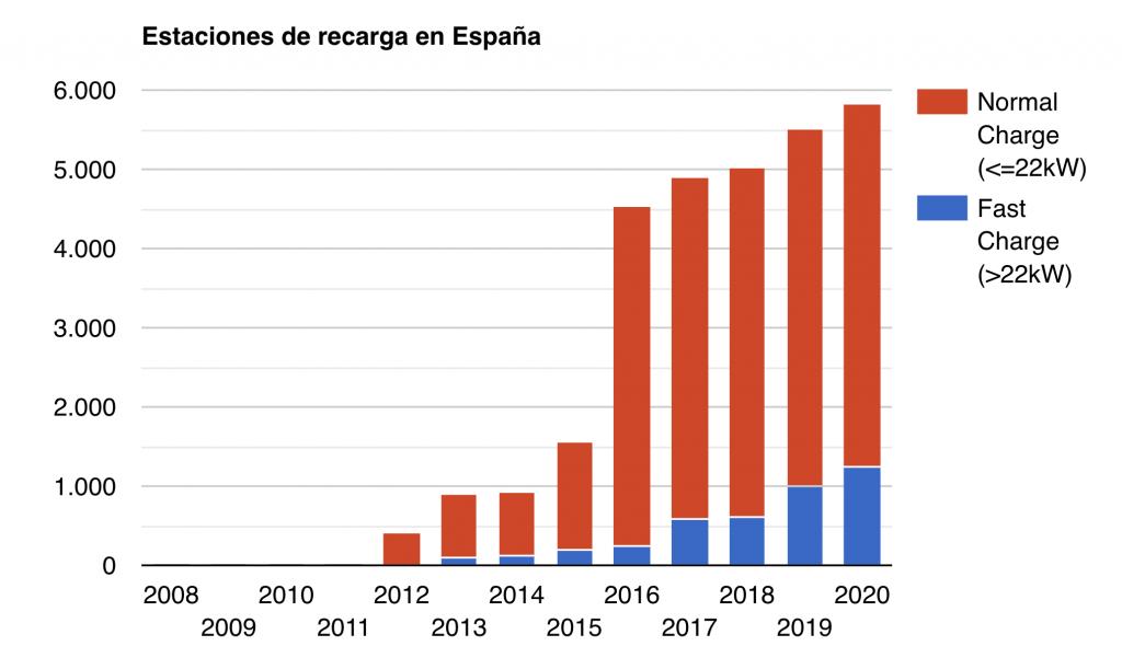 Estaciones de recarga en España